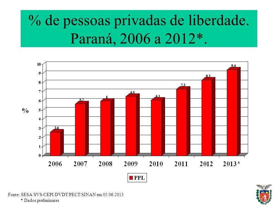 % de pessoas privadas de liberdade. Paraná, 2006 a 2012*.