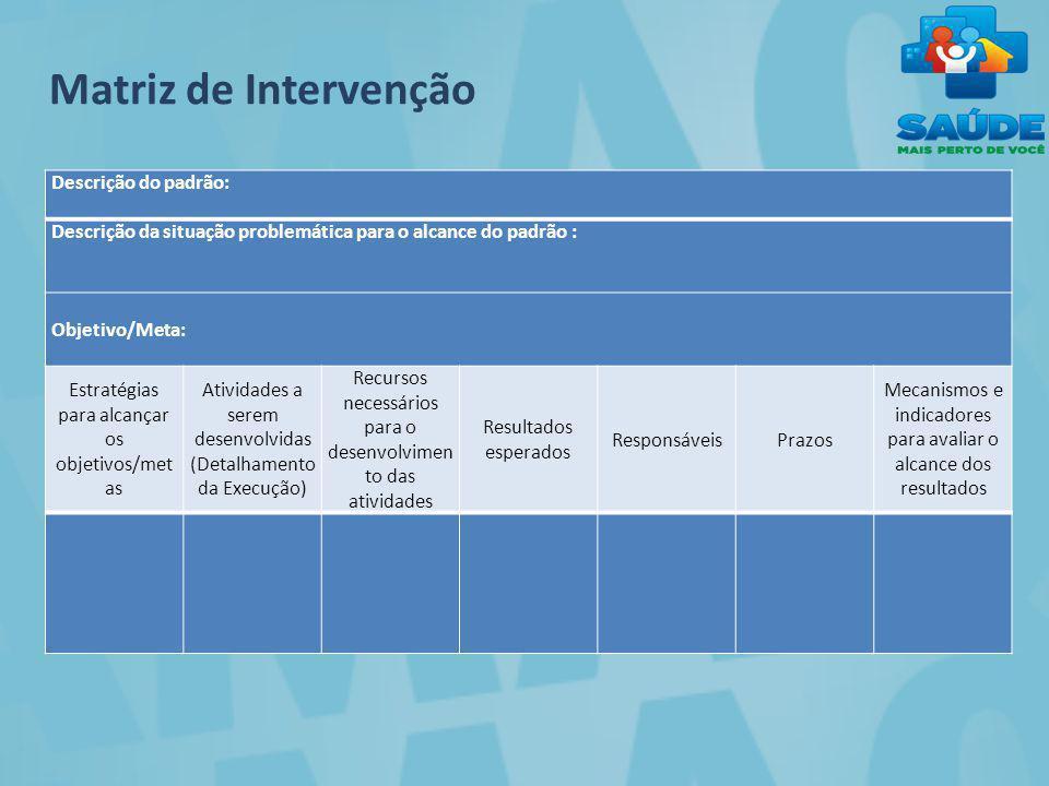 Descrição do padrão: Descrição da situação problemática para o alcance do padrão : Objetivo/Meta: Estratégias para alcançar os objetivos/met as Ativid