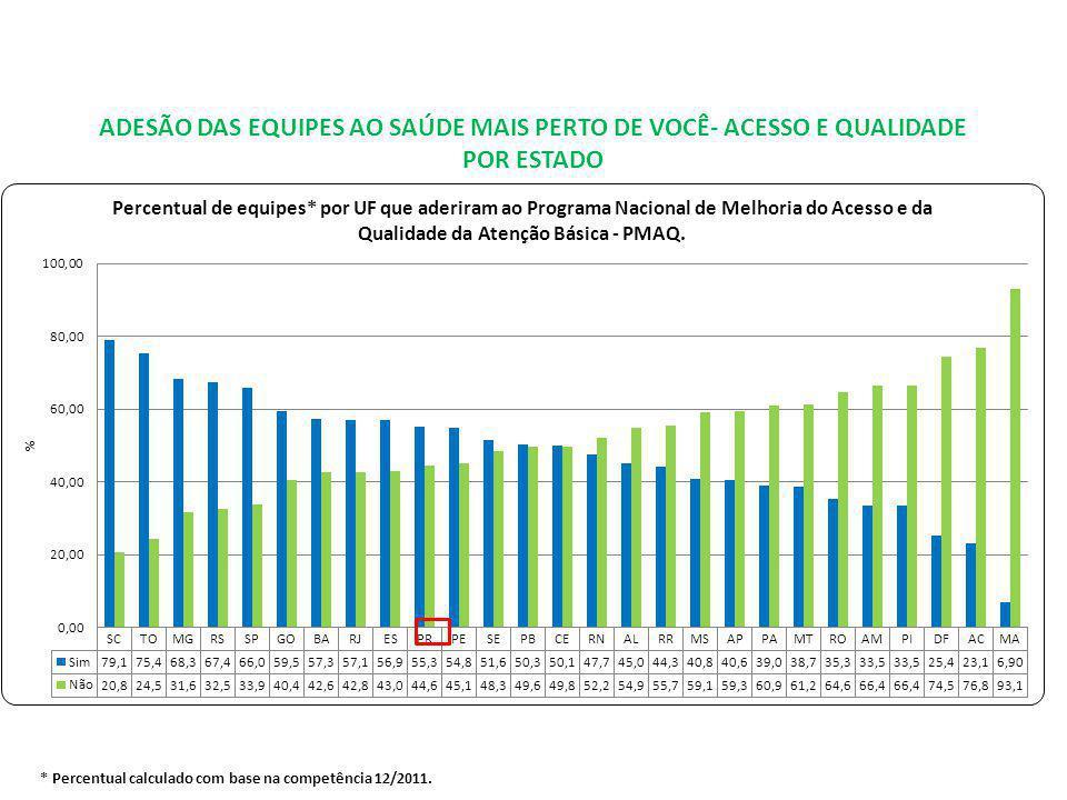 ADESÃO DAS EQUIPES AO SAÚDE MAIS PERTO DE VOCÊ- ACESSO E QUALIDADE POR ESTADO * Percentual calculado com base na competência 12/2011.
