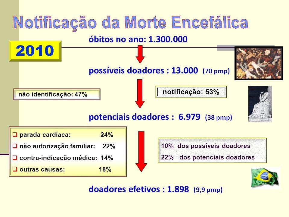 possíveis doadores : 13.000 (70 pmp) potenciais doadores : 6.979 (38 pmp) doadores efetivos : 1.898 (9,9 pmp) não identificação: 47% notificação: 53%