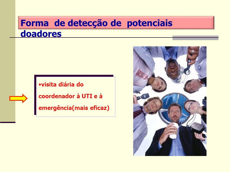 visita diária do coordenador à UTI e à emergência(mais eficaz) Forma de detecção de potenciais doadores