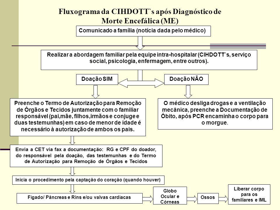 Fluxograma da CIHDOTT`s após Diagnóstico de Morte Encefálica (ME) Preenche o Termo de Autorização para Remoção de Órgãos e Tecidos juntamente com o fa