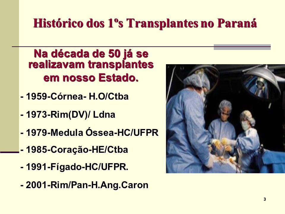 33 Histórico dos 1ºs Transplantes no Paraná Na década de 50 já se realizavam transplantes em nosso Estado. - 1959-Córnea- H.O/Ctba - 1959-Córnea- H.O/
