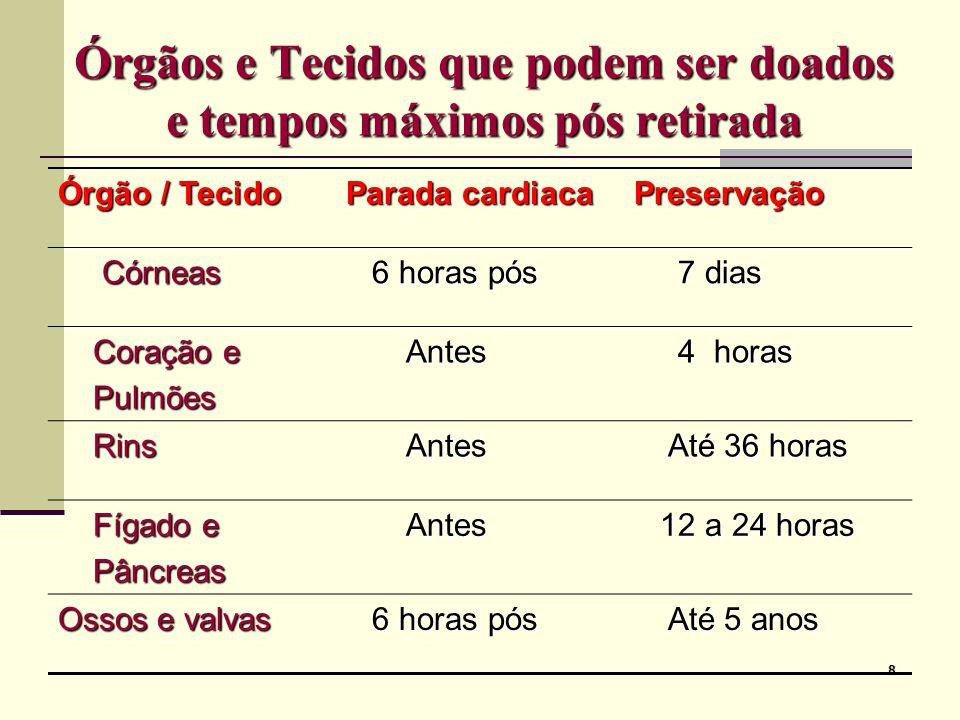 9 Critérios gerais de distribuição Idade; Idade; ABO para órgãos; ABO para órgãos; Data de inscrição.