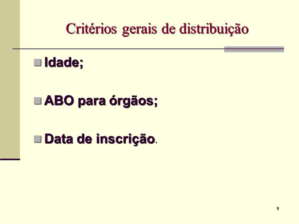 9 Critérios gerais de distribuição Idade; Idade; ABO para órgãos; ABO para órgãos; Data de inscrição. Data de inscrição.