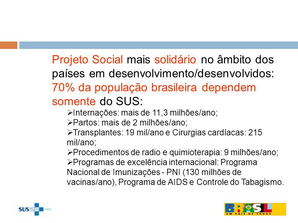 Projeto Social mais solidário no âmbito dos países em desenvolvimento/desenvolvidos: 70% da população brasileira dependem somente do SUS: Internações: