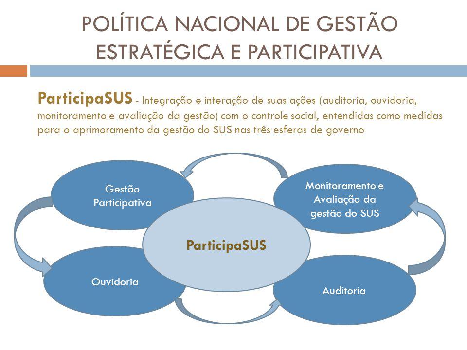 Auditoria Monitoramento e Avaliação da gestão do SUS Gestão Participativa POLÍTICA NACIONAL DE GESTÃO ESTRATÉGICA E PARTICIPATIVA Ouvidoria ParticipaS