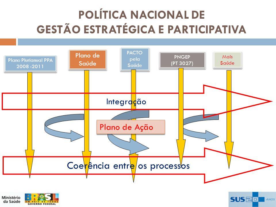 PACTO pela Saúde Plano Plurianual PPA 2008 -2011 Plano de Saúde PNGEP (PT 3027) PNGEP (PT 3027) Plano de Ação Coerência entre os processos Integração