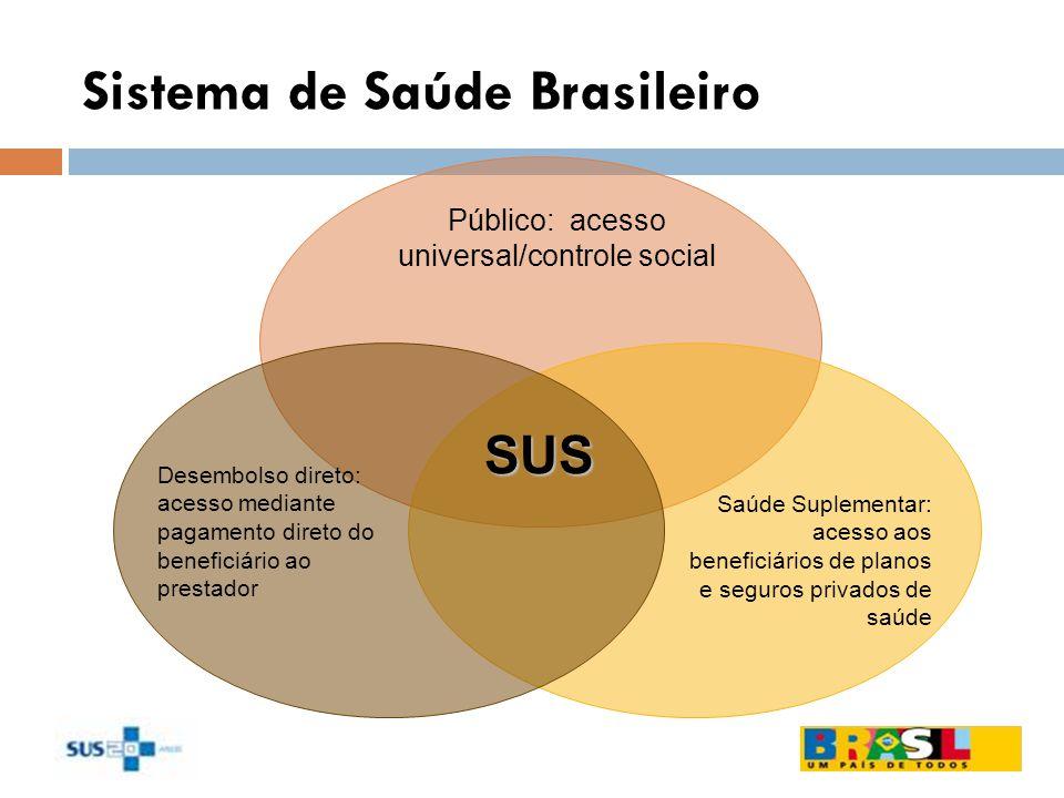 Sistema de Saúde Brasileiro Público: acesso universal/controle social Saúde Suplementar: acesso aos beneficiários de planos e seguros privados de saúd