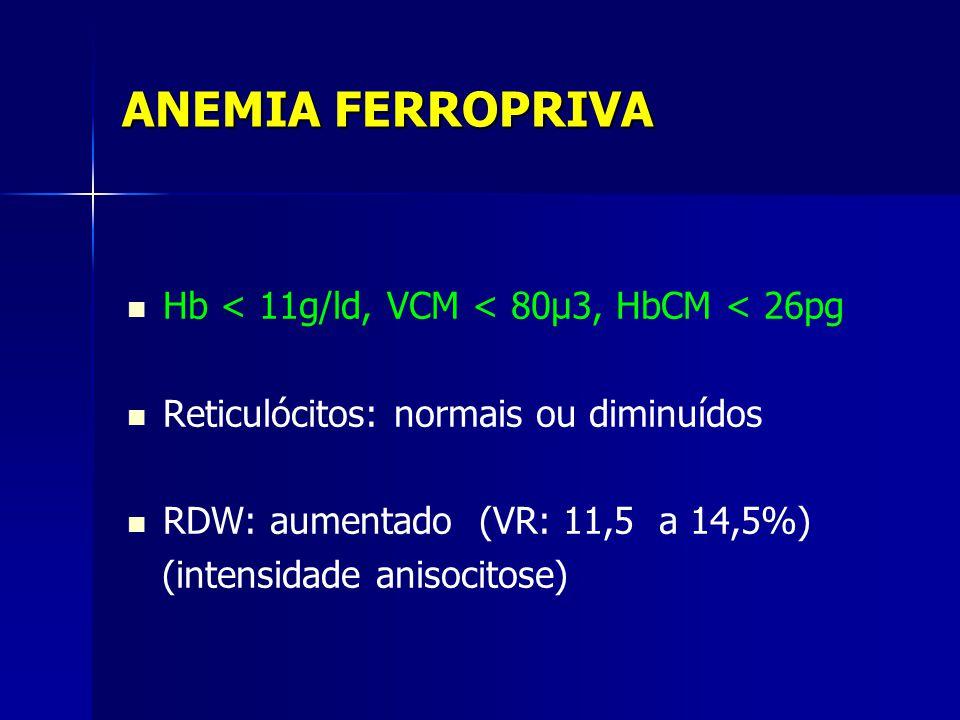 ANEMIA FERROPRIVA Hb < 11g/ld, VCM < 80µ3, HbCM < 26pg Reticulócitos: normais ou diminuídos RDW: aumentado (VR: 11,5 a 14,5%) (intensidade anisocitose)