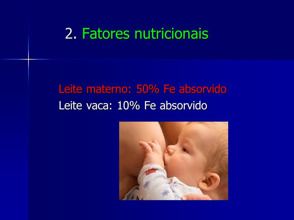 2. Fatores nutricionais 2. Fatores nutricionais Leite materno: 50% Fe absorvido Leite materno: 50% Fe absorvido Leite vaca: 10% Fe absorvido Leite vac