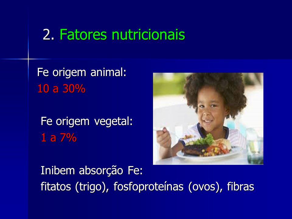 2. Fatores nutricionais 2. Fatores nutricionais Fe origem animal: 10 a 30% Fe origem vegetal: Fe origem vegetal: 1 a 7% 1 a 7% Inibem absorção Fe: Ini