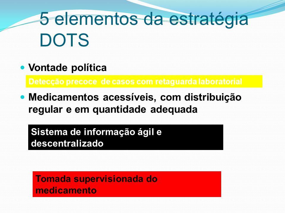5 elementos da estratégia DOTS Vontade política Medicamentos acessíveis, com distribuição regular e em quantidade adequada Detecção precoce de casos c