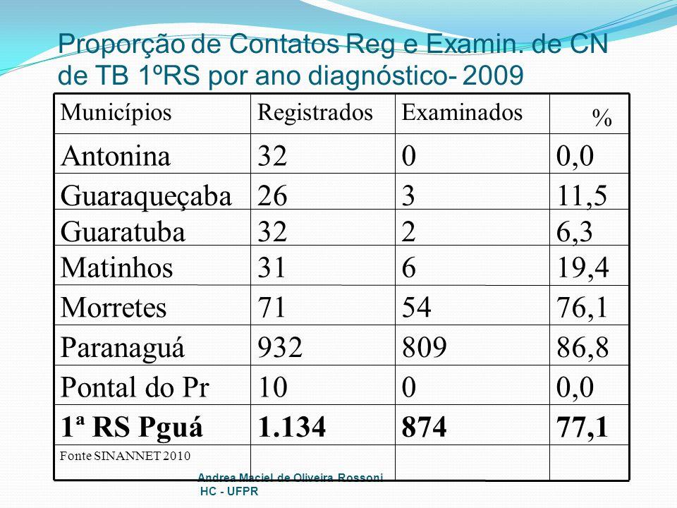 Andrea Maciel de Oliveira Rossoni HC - UFPR Proporção de Contatos Reg e Examin. de CN de TB 1ºRS por ano diagnóstico- 2009 Fonte SINANNET 2010 77,1874