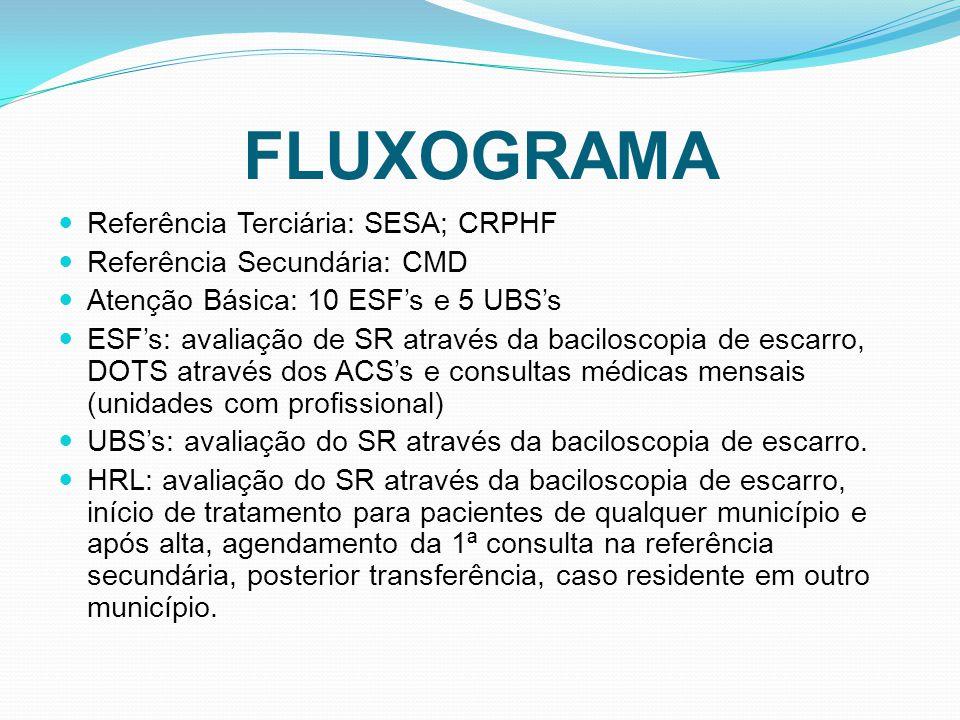 FLUXOGRAMA Referência Terciária: SESA; CRPHF Referência Secundária: CMD Atenção Básica: 10 ESFs e 5 UBSs ESFs: avaliação de SR através da baciloscopia