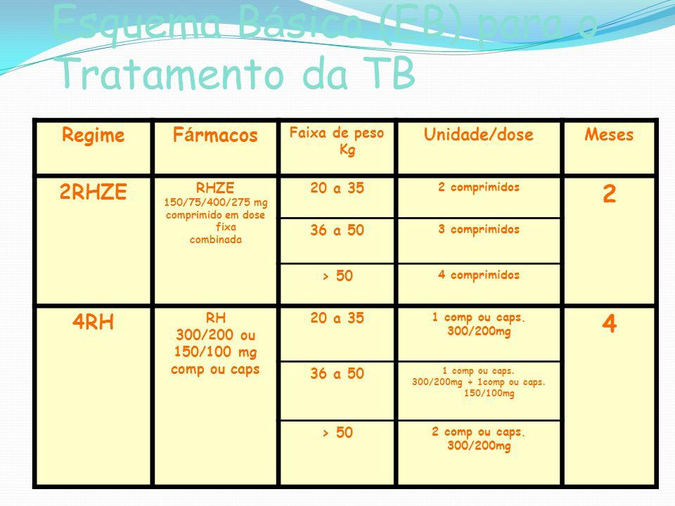 Esquema B á sico (EB) para o Tratamento da TB RegimeF á rmacos Faixa de peso Kg Unidade/doseMeses 2RHZE RHZE 150/75/400/275 mg comprimido em dose fixa