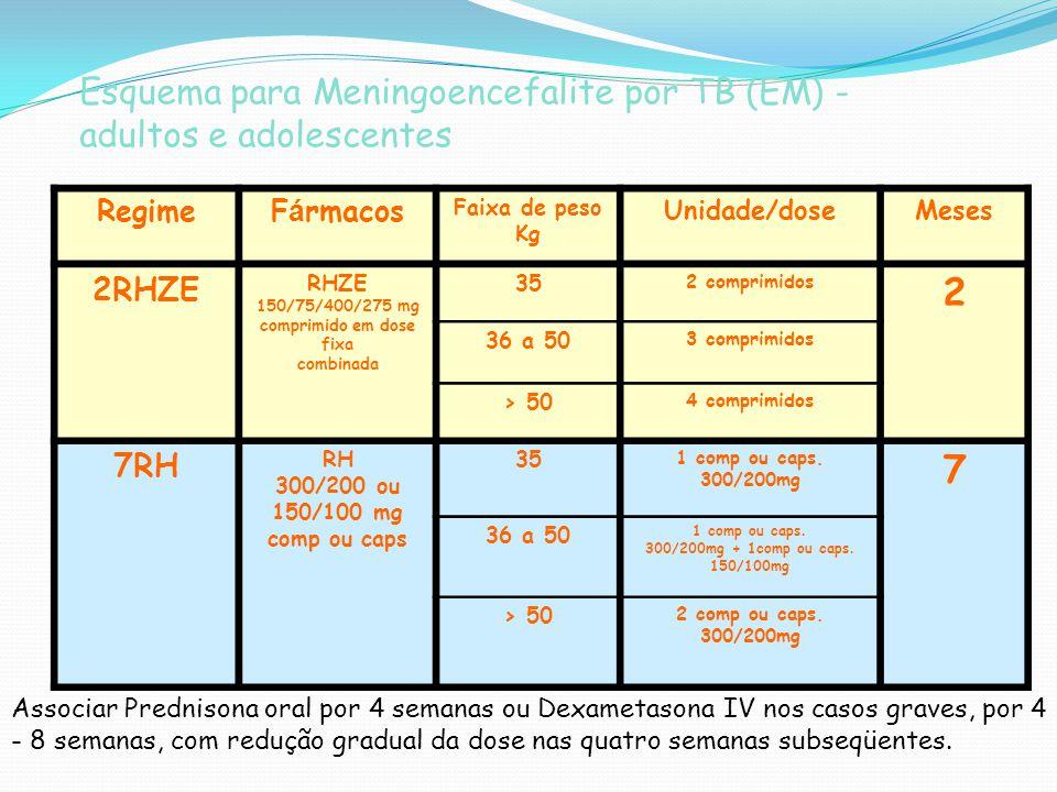 Esquema para Meningoencefalite por TB (EM) - adultos e adolescentes RegimeF á rmacos Faixa de peso Kg Unidade/doseMeses 2RHZE RHZE 150/75/400/275 mg c