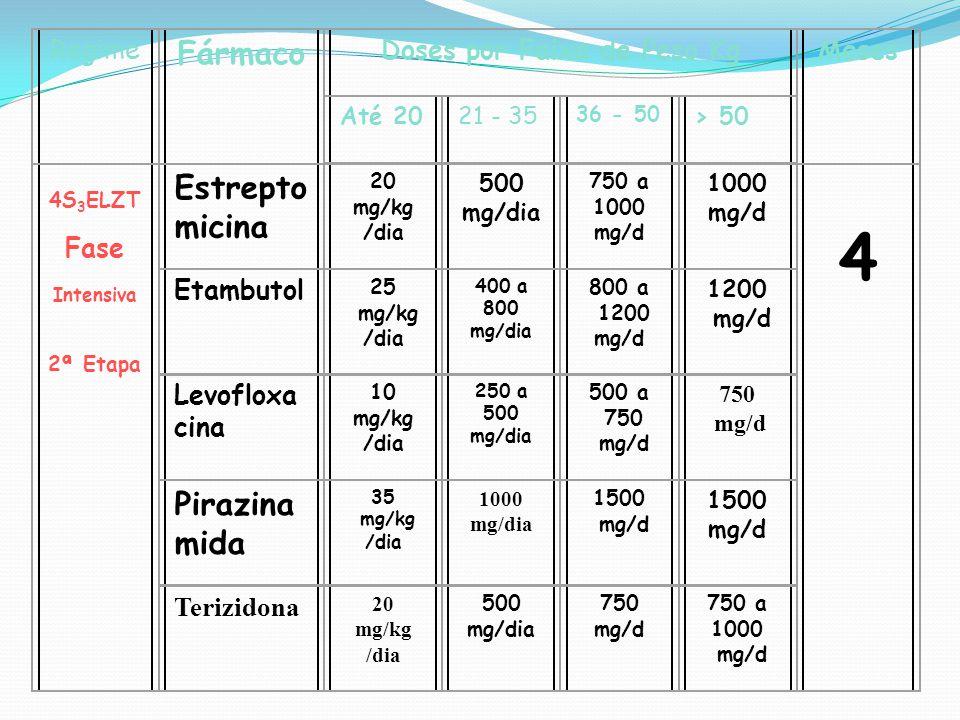 Regime Fármaco Doses por Faixa de Peso KgMeses Até 2021 - 35 36 - 50 > 50 4S 3 ELZT Fase Intensiva 2ª Etapa Estrepto micina 20 mg/kg /dia 500 mg/dia 7