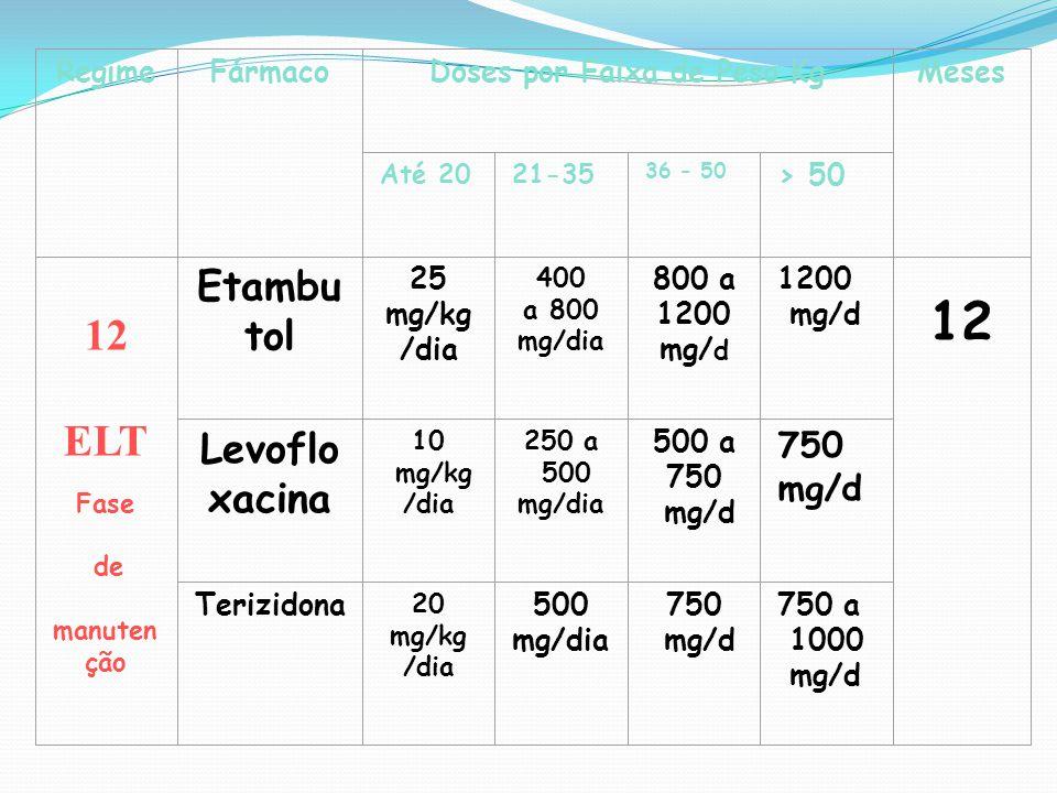 RegimeFármacoDoses por Faixa de Peso KgMeses Até 2021-35 36 - 50 > 50 12 ELT Fase de manuten ção Etambu tol 25 mg/kg /dia 400 a 800 mg/dia 800 a 1200
