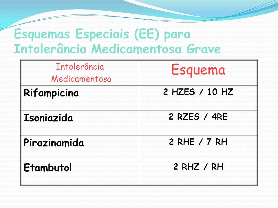 Esquemas Especiais (EE) para Intolerância Medicamentosa Grave Intolerância Medicamentosa Esquema Rifampicina 2 HZES / 10 HZ Isoniazida 2 RZES / 4RE Pi