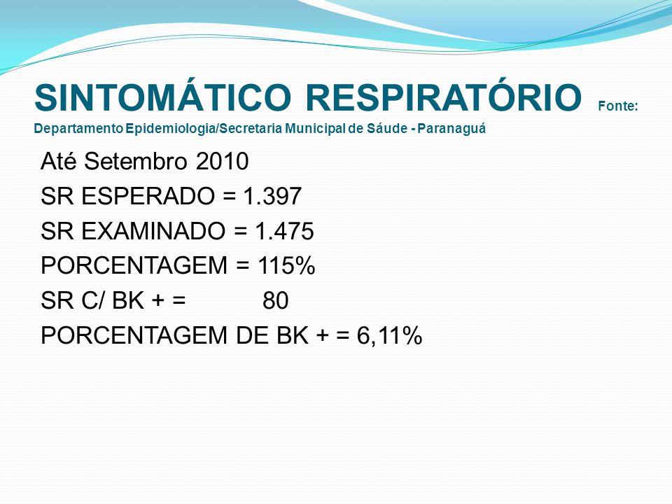 SINTOMÁTICO RESPIRATÓRIO Fonte: Departamento Epidemiologia/Secretaria Municipal de Sáude - Paranaguá Até Setembro 2010 SR ESPERADO =1.397 SR EXAMINADO