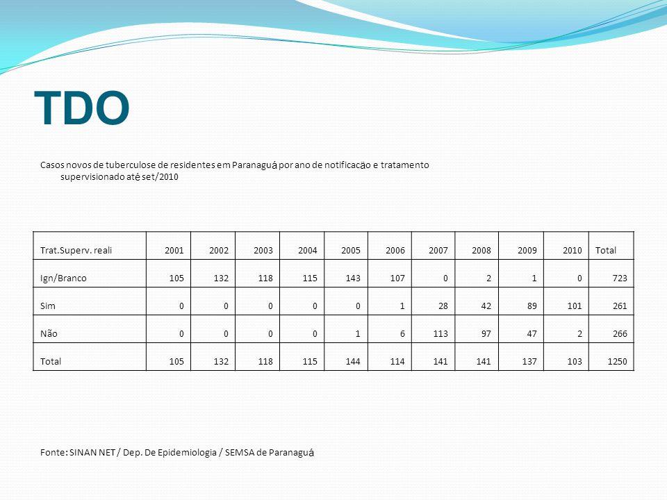 TDO Casos novos de tuberculose de residentes em Paranagu á por ano de notificac ä o e tratamento supervisionado at é set/2010 Trat.Superv. reali200120