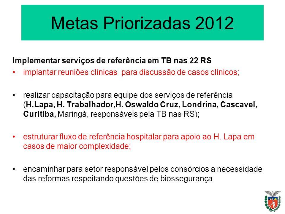 Metas Priorizadas 2012 Implementar serviços de referência em TB nas 22 RS implantar reuniões clínicas para discussão de casos clínicos; realizar capac