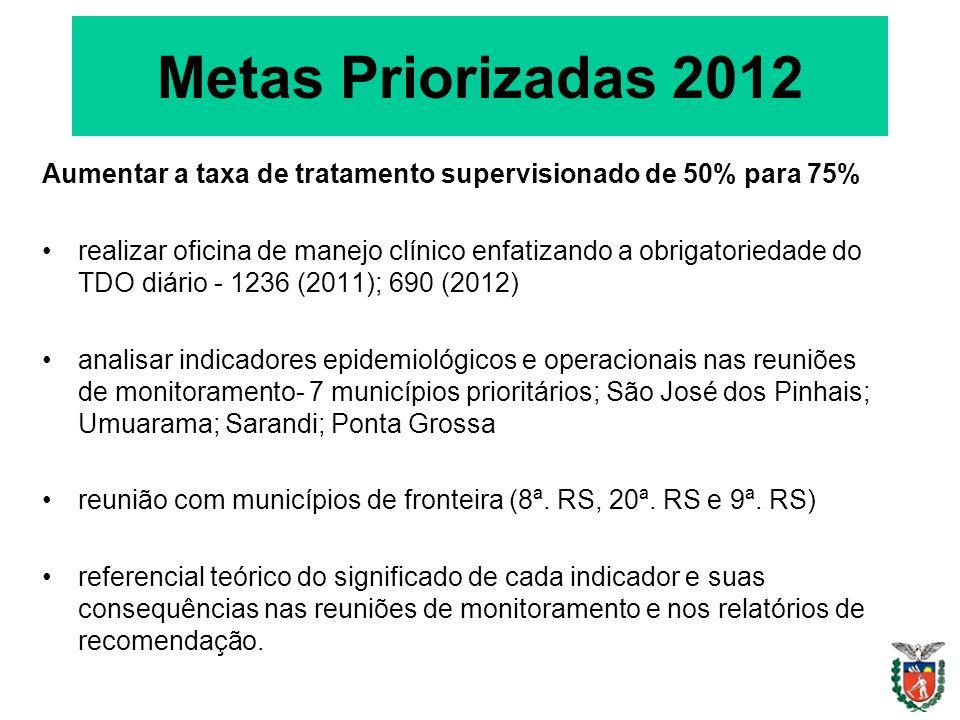 Metas Priorizadas 2012 Aumentar a taxa de tratamento supervisionado de 50% para 75% realizar oficina de manejo clínico enfatizando a obrigatoriedade do TDO diário - 1236 (2011); 690 (2012) analisar indicadores epidemiológicos e operacionais nas reuniões de monitoramento- 7 municípios prioritários; São José dos Pinhais; Umuarama; Sarandi; Ponta Grossa reunião com municípios de fronteira (8ª.