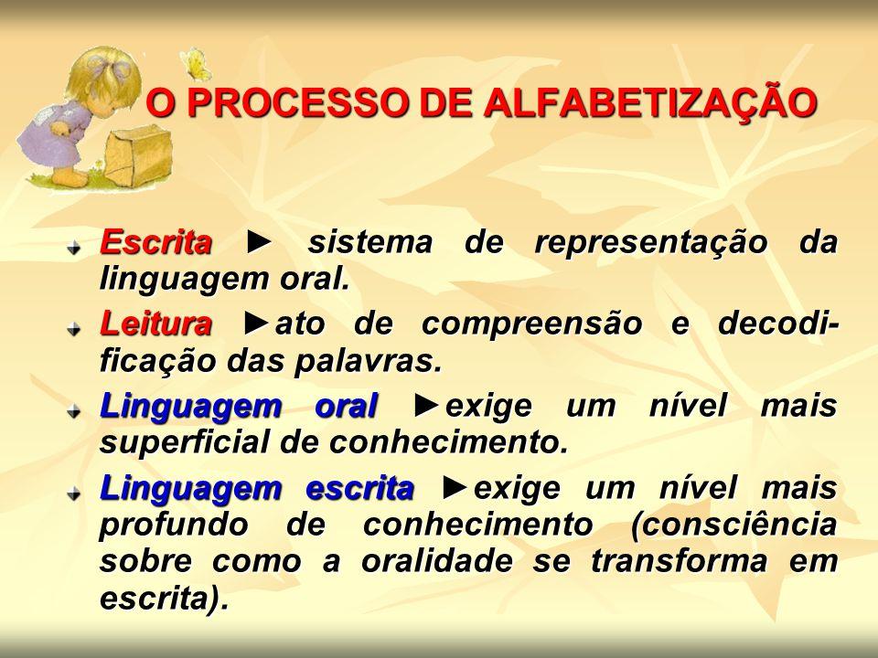 CAUSAS DAS DIFICULDADES DE APRENDIZAGEM causas centradas na criança; conflitos na dinâmica familiar; métodos de alfabetização; formação deficitária dos professores; complexidade da língua portuguesa.