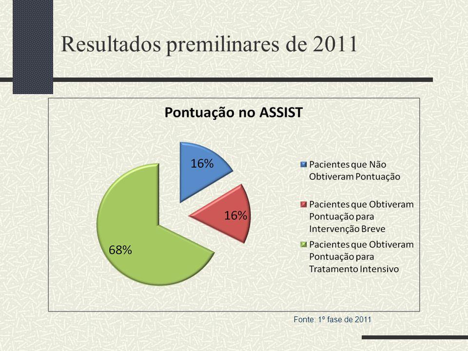 Resultados premilinares de 2011 Fonte: 1º fase de 2011