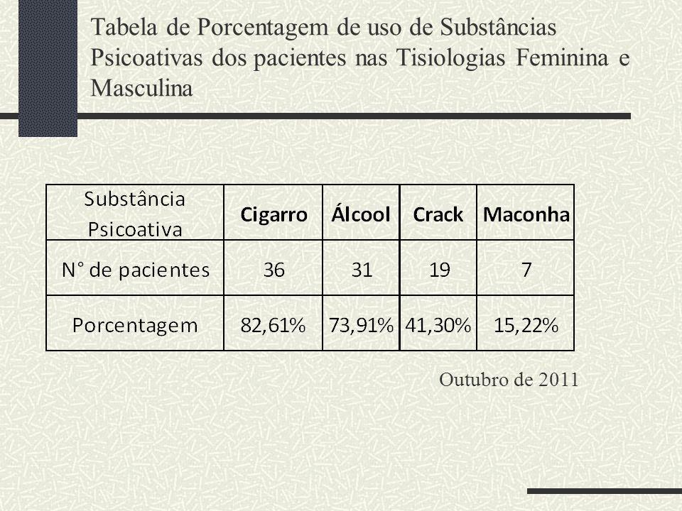 Tabela de Porcentagem de uso de Substâncias Psicoativas dos pacientes nas Tisiologias Feminina e Masculina Outubro de 2011