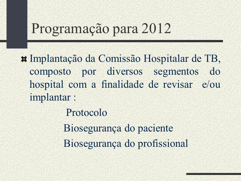 Programação para 2012 Implantação da Comissão Hospitalar de TB, composto por diversos segmentos do hospital com a finalidade de revisar e/ou implantar : Protocolo Biosegurança do paciente Biosegurança do profissional