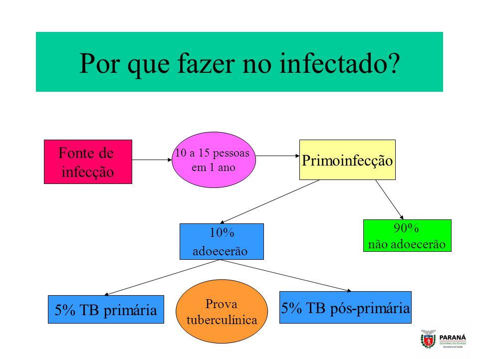 Por que fazer no infectado? Fonte de infecção 10 a 15 pessoas em 1 ano Primoinfecção 90% não adoecerão 10% adoecerão 5% TB primária 5% TB pós-primária