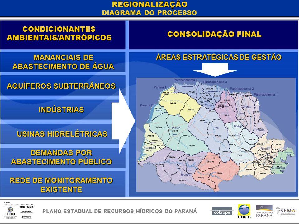 PLANO ESTADUAL DE RECURSOS HÍDRICOS DO PARANÁ REGIONALIZAÇÃO DIAGRAMA DO PROCESSO CONDICIONANTES AMBIENTAIS/ANTRÓPICOS CONSOLIDAÇÃO FINAL MANANCIAIS DE ABASTECIMENTO DE ÁGUA AQUÍFEROS SUBTERRÂNEOS USINAS HIDRELÉTRICAS DEMANDAS POR ABASTECIMENTO PÚBLICO REDE DE MONITORAMENTO EXISTENTE INDÚSTRIAS ÁREAS ESTRATÉGICAS DE GESTÃO
