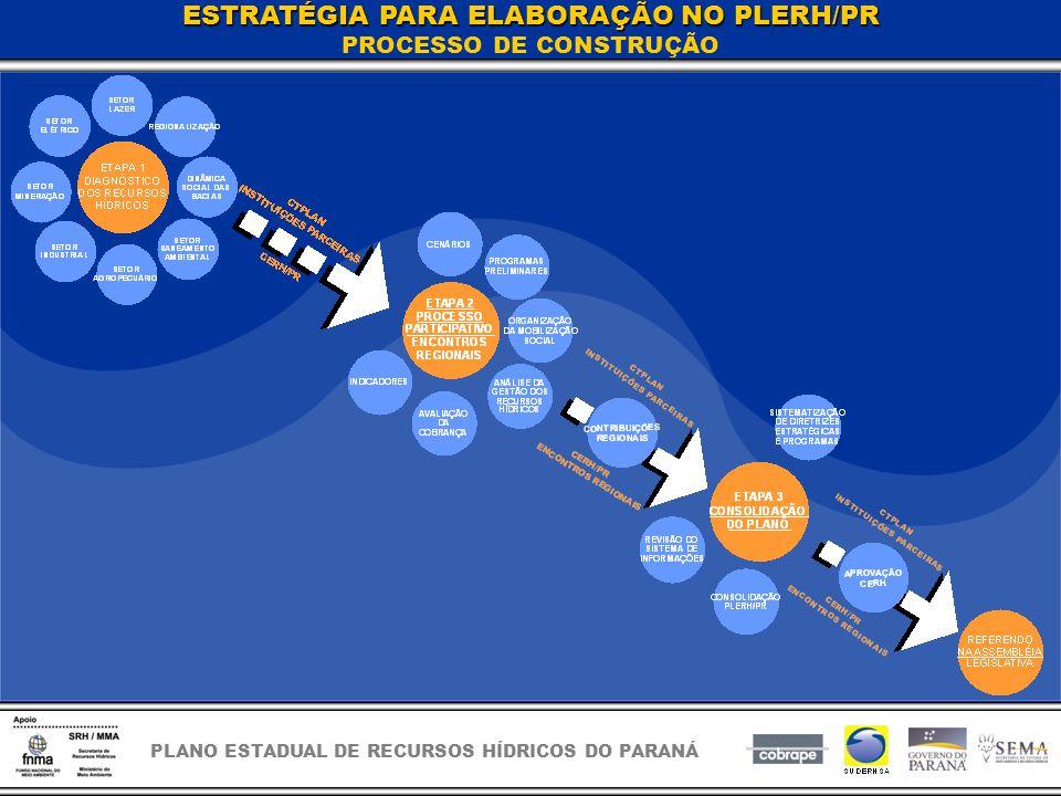 PLANO ESTADUAL DE RECURSOS HÍDRICOS DO PARANÁ ESTRATÉGIA PARA ELABORAÇÃO NO PLERH/PR PROCESSO DE CONSTRUÇÃO