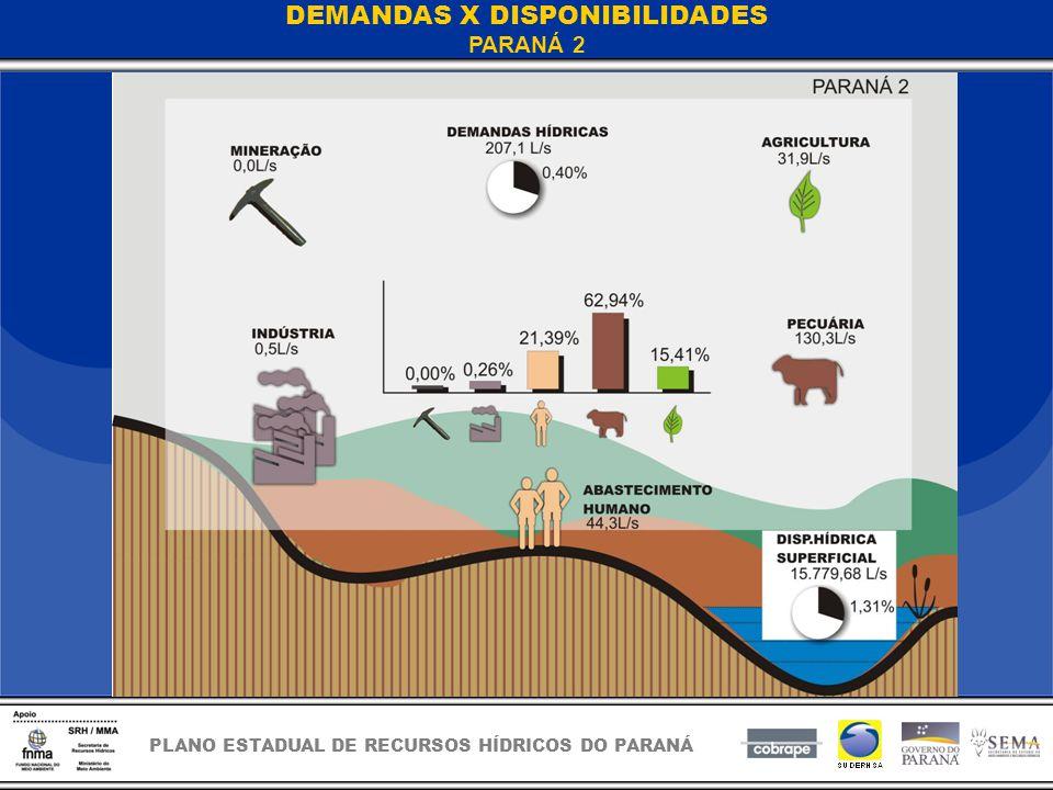 PLANO ESTADUAL DE RECURSOS HÍDRICOS DO PARANÁ DEMANDAS X DISPONIBILIDADES PARANÁ 2