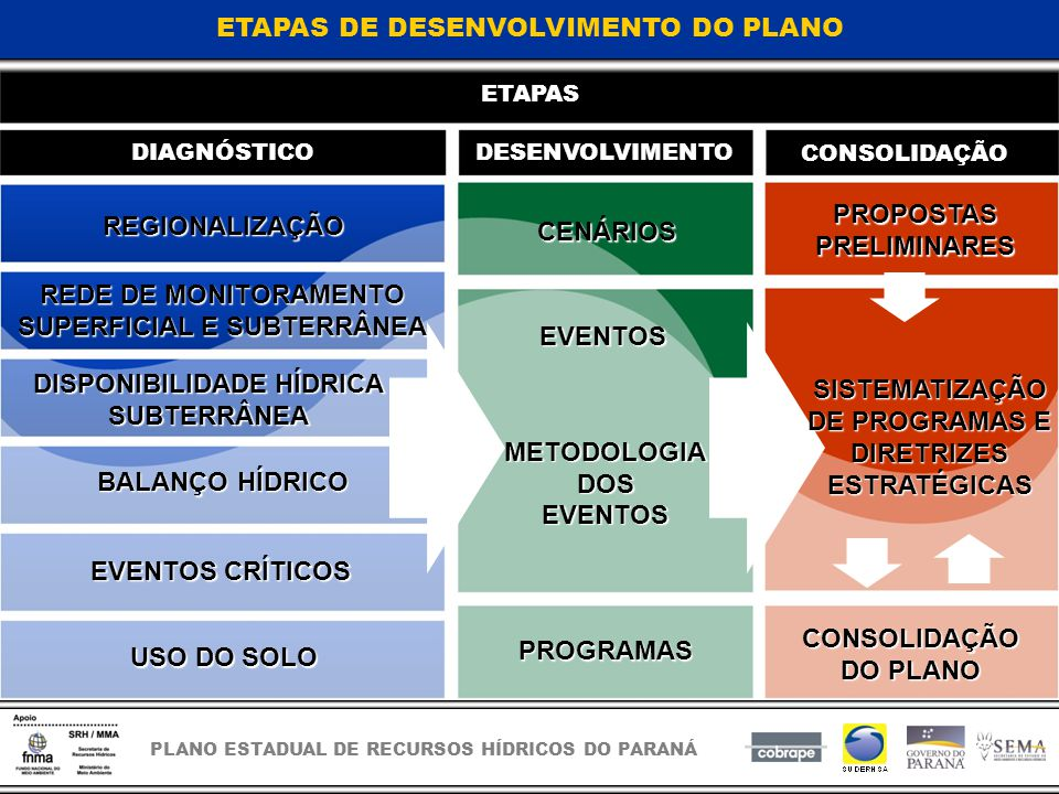 PLANO ESTADUAL DE RECURSOS HÍDRICOS DO PARANÁ ETAPAS DE DESENVOLVIMENTO DO PLANO ETAPAS DIAGNÓSTICODESENVOLVIMENTO CONSOLIDAÇÃO REGIONALIZAÇÃO EVENTOS CRÍTICOS USO DO SOLO CENÁRIOS EVENTOS METODOLOGIADOSEVENTOS PROGRAMAS PROPOSTASPRELIMINARES CONSOLIDAÇÃO DO PLANO BALANÇO HÍDRICO REDE DE MONITORAMENTO SUPERFICIAL E SUBTERRÂNEA DISPONIBILIDADE HÍDRICA SUBTERRÂNEA SISTEMATIZAÇÃO DE PROGRAMAS E DIRETRIZES ESTRATÉGICAS