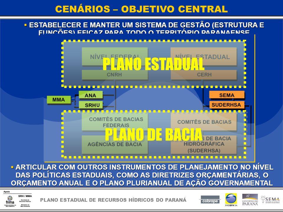 PLANO ESTADUAL DE RECURSOS HÍDRICOS DO PARANÁ CENÁRIOS – OBJETIVO CENTRAL ESTABELECER E MANTER UM SISTEMA DE GESTÃO (ESTRUTURA E FUNÇÕES) EFICAZ PARA TODO O TERRITÓRIO PARANAENSE ESTABELECER E MANTER UM SISTEMA DE GESTÃO (ESTRUTURA E FUNÇÕES) EFICAZ PARA TODO O TERRITÓRIO PARANAENSE ARTICULAR COM OUTROS INSTRUMENTOS DE PLANEJAMENTO NO NÍVEL DAS POLÍTICAS ESTADUAIS, COMO AS DIRETRIZES ORÇAMENTÁRIAS, O ORÇAMENTO ANUAL E O PLANO PLURIANUAL DE AÇÃO GOVERNAMENTAL ARTICULAR COM OUTROS INSTRUMENTOS DE PLANEJAMENTO NO NÍVEL DAS POLÍTICAS ESTADUAIS, COMO AS DIRETRIZES ORÇAMENTÁRIAS, O ORÇAMENTO ANUAL E O PLANO PLURIANUAL DE AÇÃO GOVERNAMENTAL PLANO ESTADUAL PLANO DE BACIA U