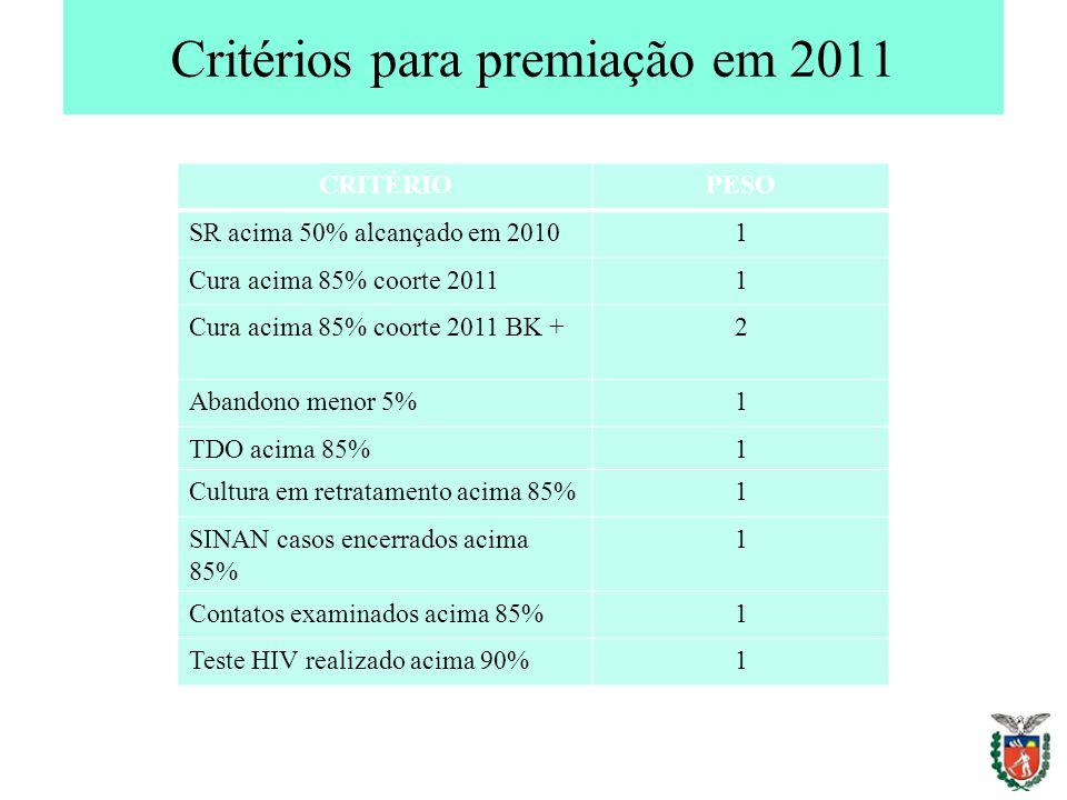 Critérios para premiação em 2011 CRITÉRIOPESO SR acima 50% alcançado em 20101 Cura acima 85% coorte 20111 Cura acima 85% coorte 2011 BK +2 Abandono me