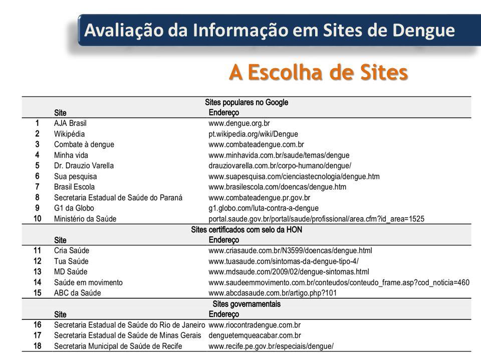 Avaliação da Informação em Sites de Dengue A Escolha de Sites