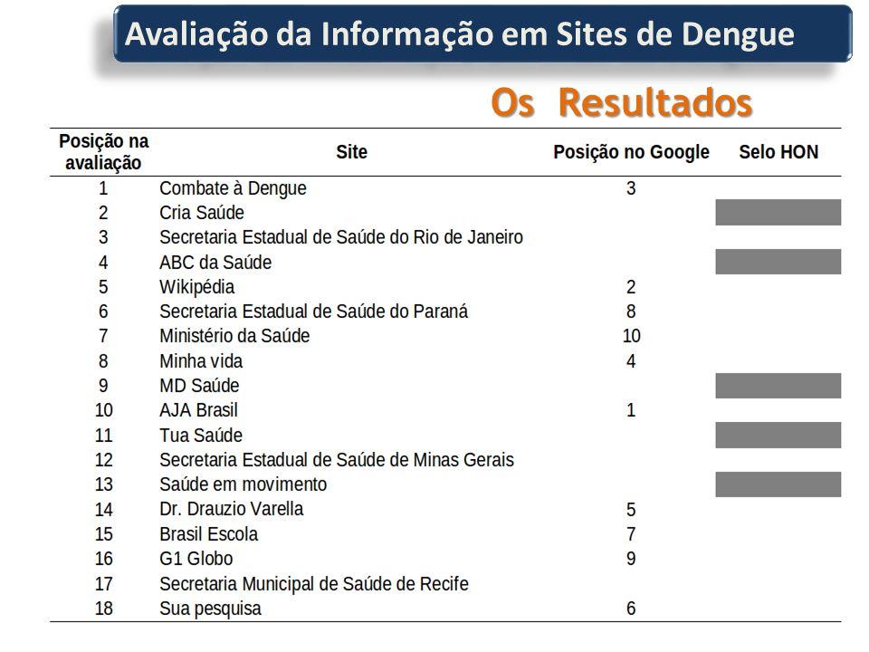 Avaliação da Informação em Sites de Dengue Os Resultados