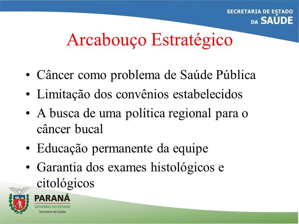 Arcabouço Estratégico Câncer como problema de Saúde Pública Limitação dos convênios estabelecidos A busca de uma política regional para o câncer bucal