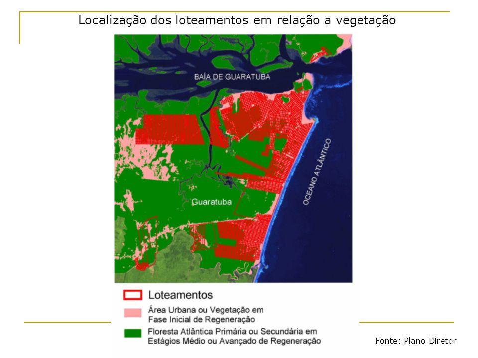 Localização dos loteamentos em relação a vegetação Fonte: Plano Diretor