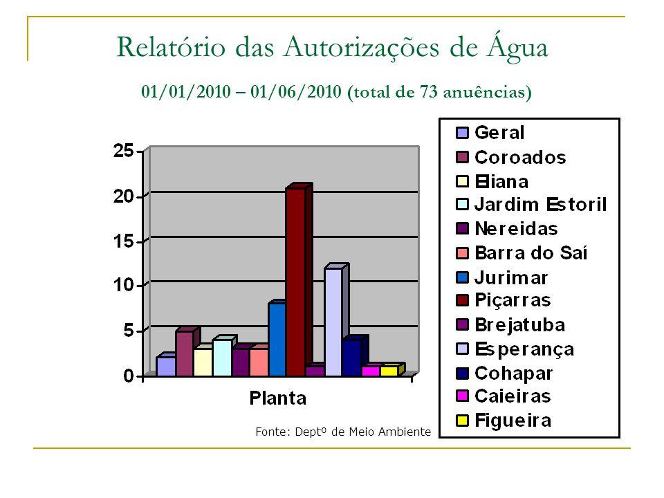 Relatório das Autorizações de Água 01/01/2010 – 01/06/2010 (total de 73 anuências) Fonte: Deptº de Meio Ambiente
