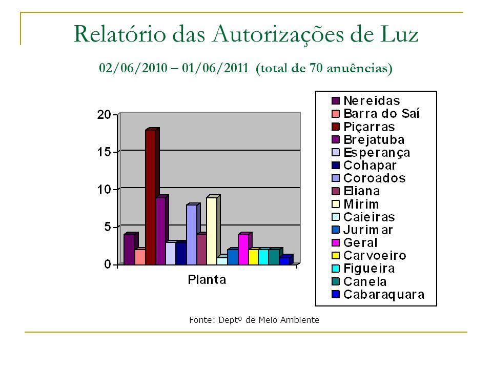 Relatório das Autorizações de Luz 02/06/2010 – 01/06/2011 (total de 70 anuências) Fonte: Deptº de Meio Ambiente