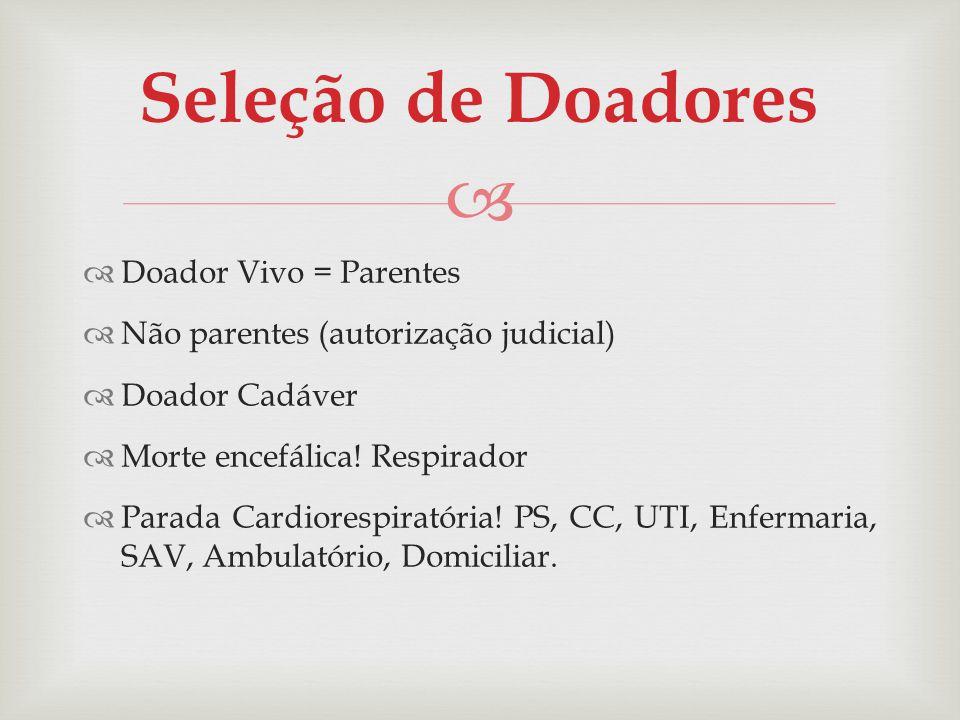 Doador Vivo = Parentes Não parentes (autorização judicial) Doador Cadáver Morte encefálica! Respirador Parada Cardiorespiratória! PS, CC, UTI, Enferma
