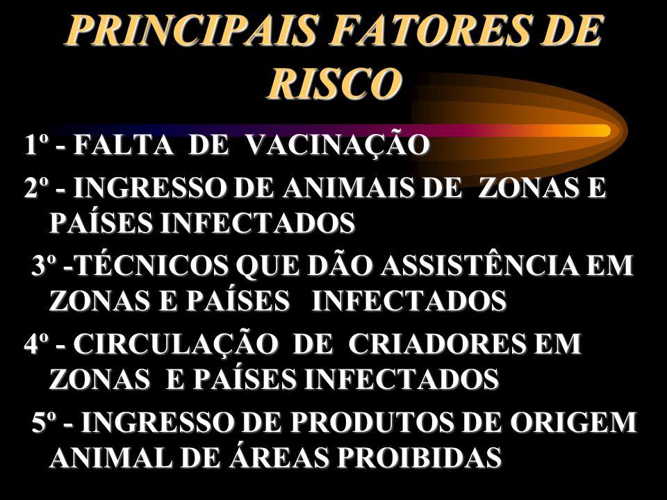 PRINCIPAIS FATORES DE RISCO 1º - FALTA DE VACINAÇÃO 2º - INGRESSO DE ANIMAIS DE ZONAS E PAÍSES INFECTADOS 3º -TÉCNICOS QUE DÃO ASSISTÊNCIA EM ZONAS E PAÍSES INFECTADOS 3º -TÉCNICOS QUE DÃO ASSISTÊNCIA EM ZONAS E PAÍSES INFECTADOS 4º - CIRCULAÇÃO DE CRIADORES EM ZONAS E PAÍSES INFECTADOS 5º - INGRESSO DE PRODUTOS DE ORIGEM ANIMAL DE ÁREAS PROIBIDAS 5º - INGRESSO DE PRODUTOS DE ORIGEM ANIMAL DE ÁREAS PROIBIDAS
