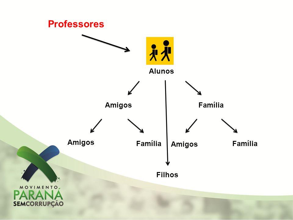 Alunos AmigosFamília Amigos Família Amigos Família Filhos Professores