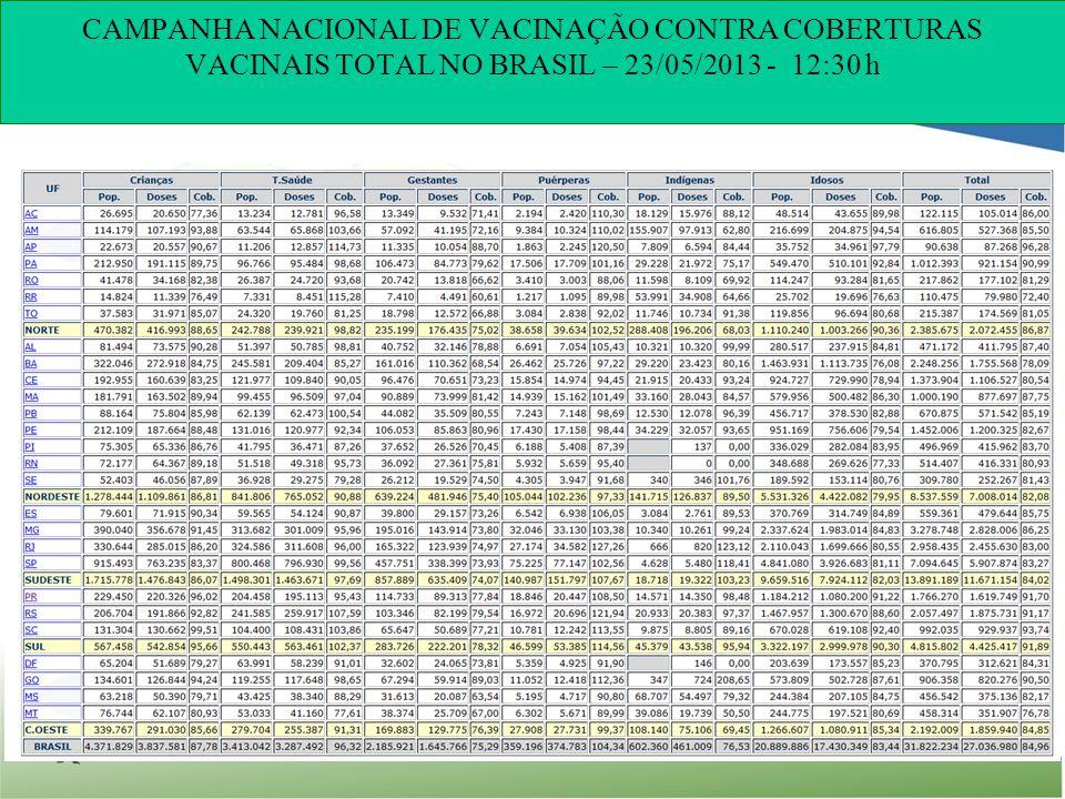 CAMPANHA NACIONAL DE VACINAÇÃO CONTRA COBERTURAS VACINAIS TOTAL NO BRASIL – 23/05/2013 - 12:30 h