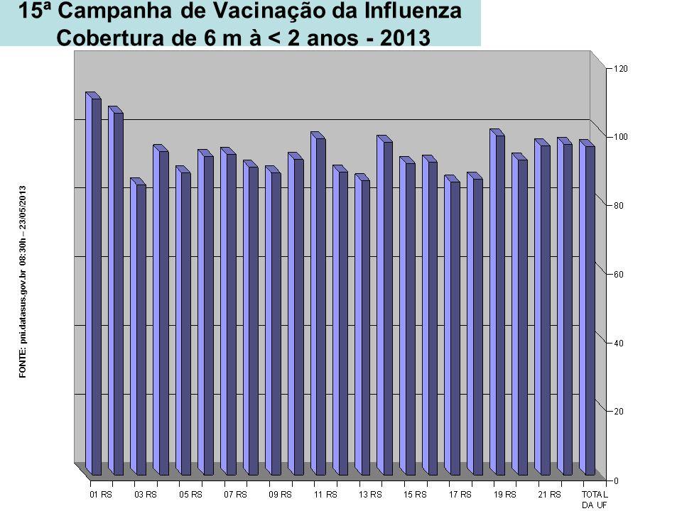 FONTE: pni.datasus.gov.br 08:30h – 23/05/2013 15ª Campanha de Vacinação da Influenza Cobertura de 6 m à < 2 anos - 2013